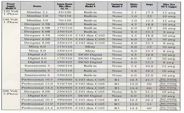 Sauna heaters and controls for Square d motor starter sizing chart